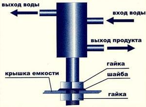 Подготовка аппарата «Домовенок-3» к работе